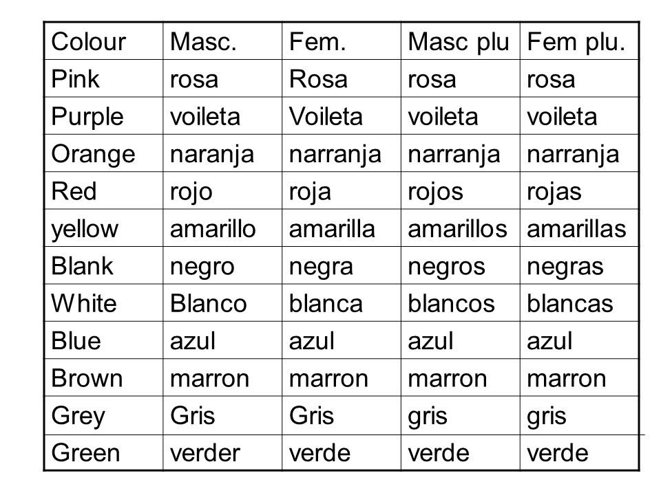 Colour Masc. Fem. Masc plu. Fem plu. Pink. rosa. Rosa. Purple. voileta. Voileta. Orange. naranja.