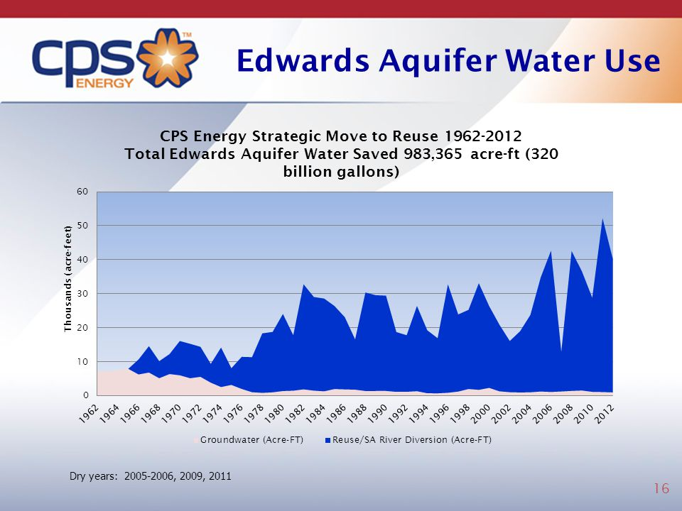 Edwards Aquifer Water Use