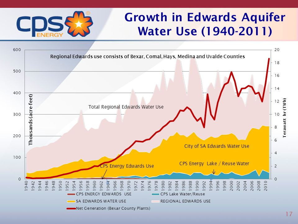 Growth in Edwards Aquifer Water Use (1940-2011)