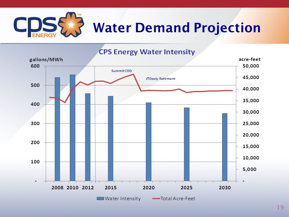 Water Demand Projection
