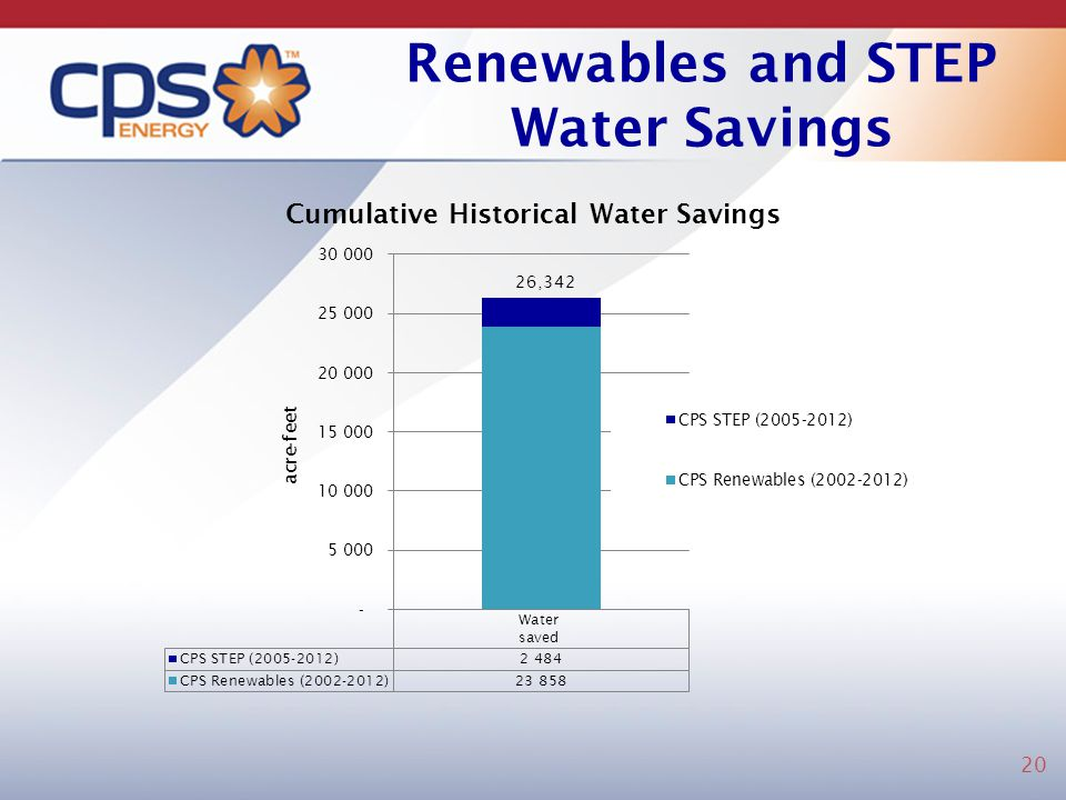 Renewables and STEP Water Savings