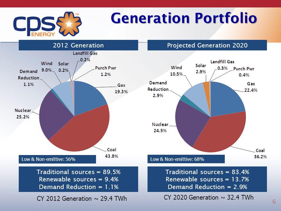 Generation Portfolio CY 2012 Generation ~ 29.4 TWh 2012 Generation