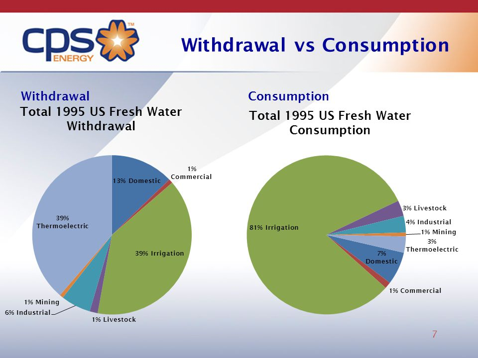 Withdrawal vs Consumption