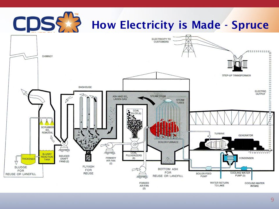 How Electricity is Made - Spruce