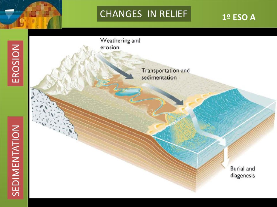 CHANGES IN RELIEF EROSION SEDIMENTATION CHANGES IN RELIEF EROSION