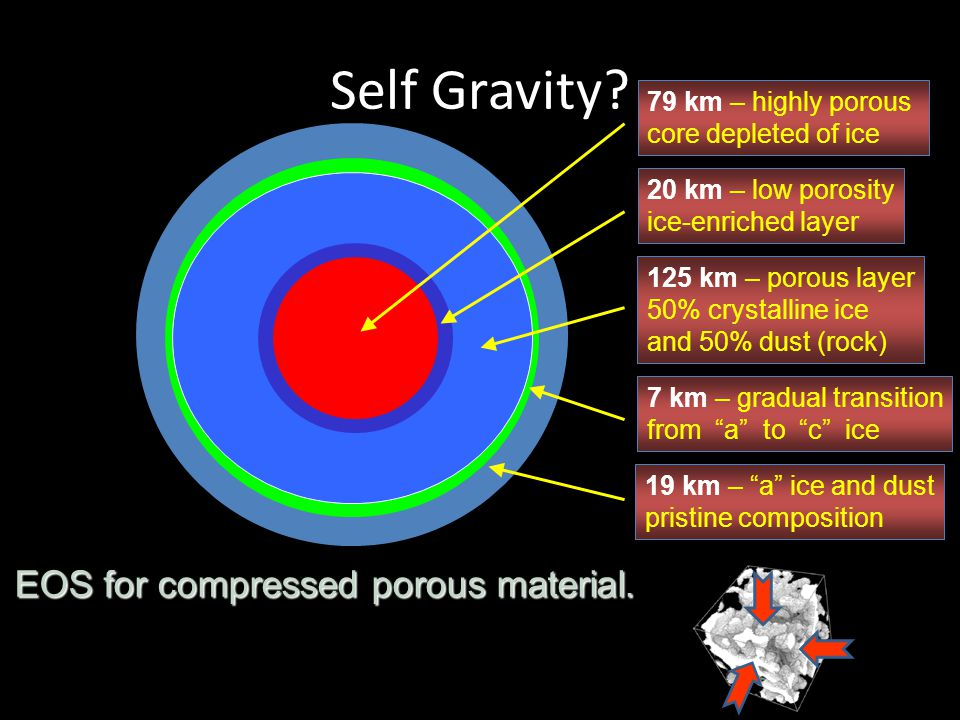 Self Gravity EOS for compressed porous material.