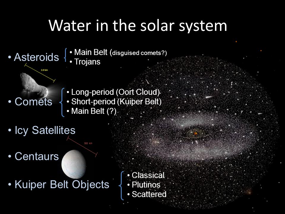 Water in the solar system