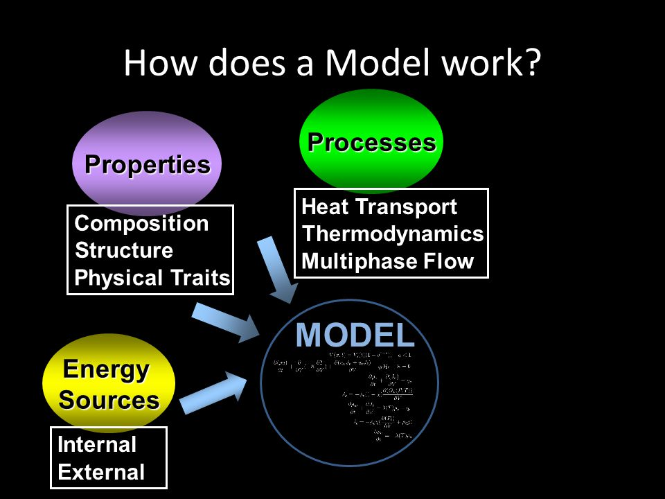How does a Model work MODEL Processes Properties Energy Sources