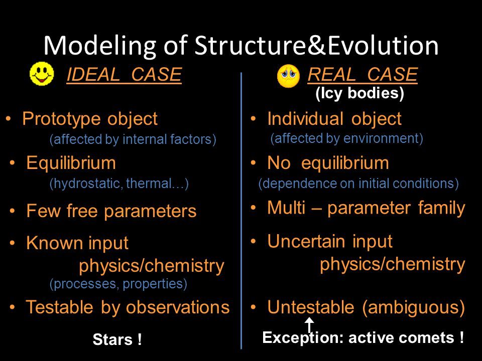 Modeling of Structure&Evolution