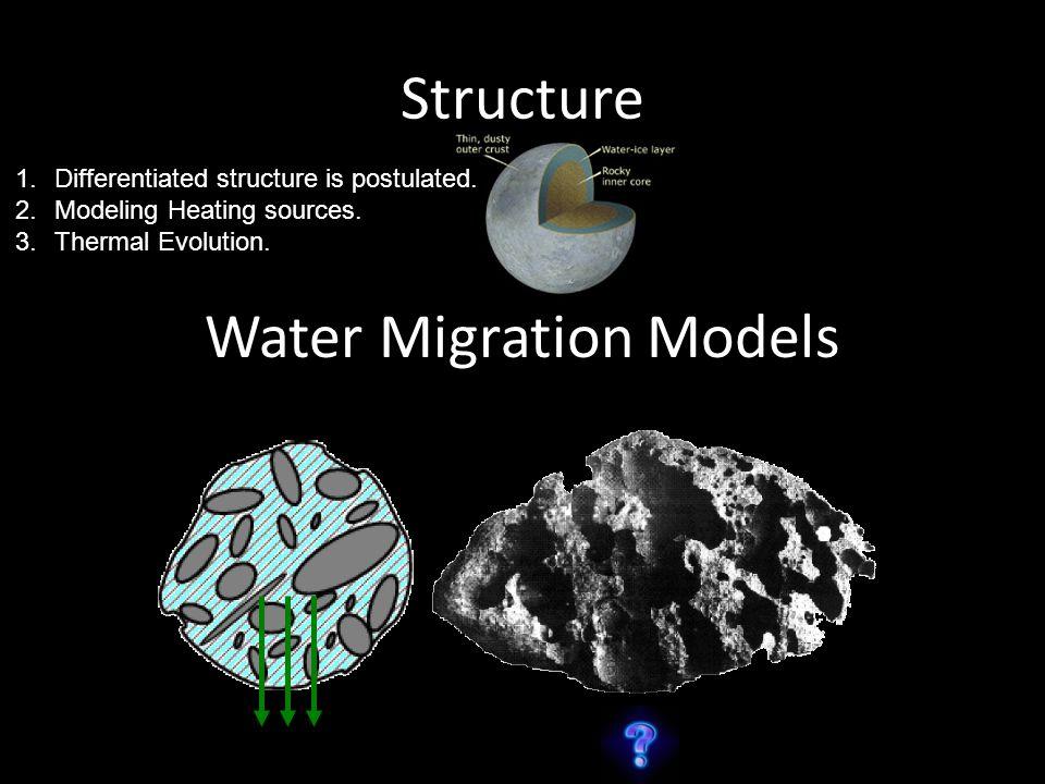 Water Migration Models