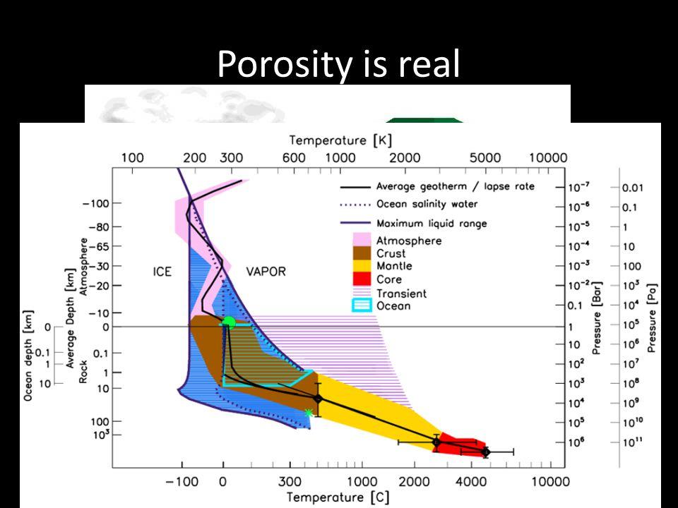 Porosity is real