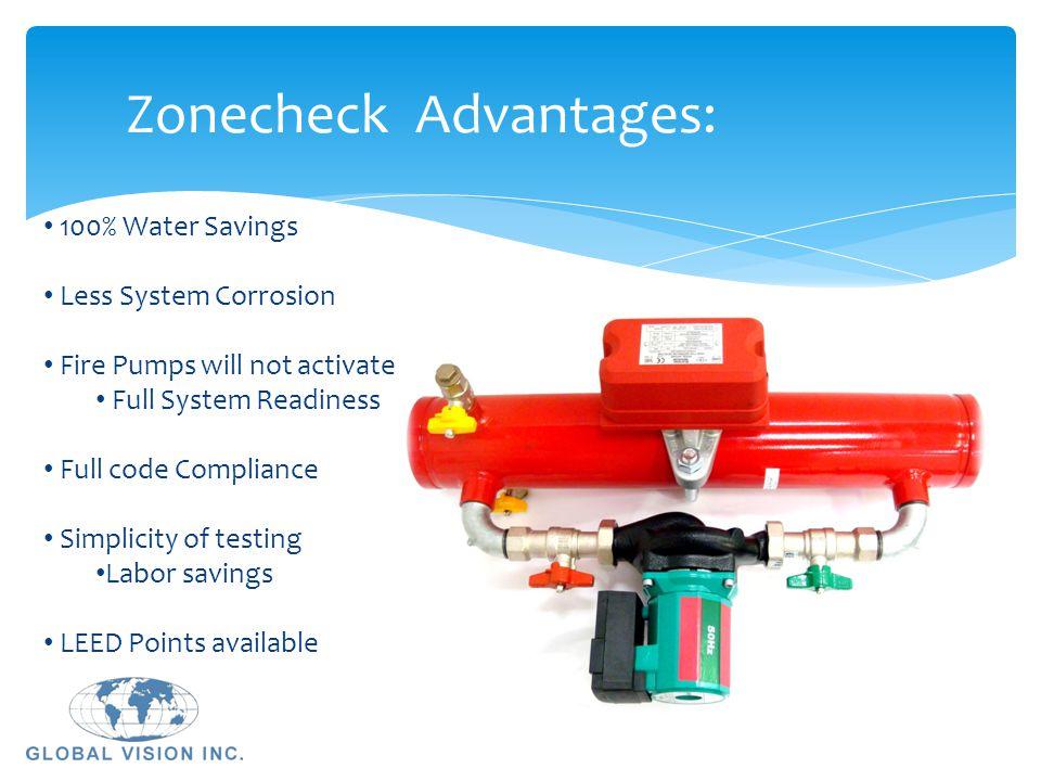 Zonecheck Advantages: