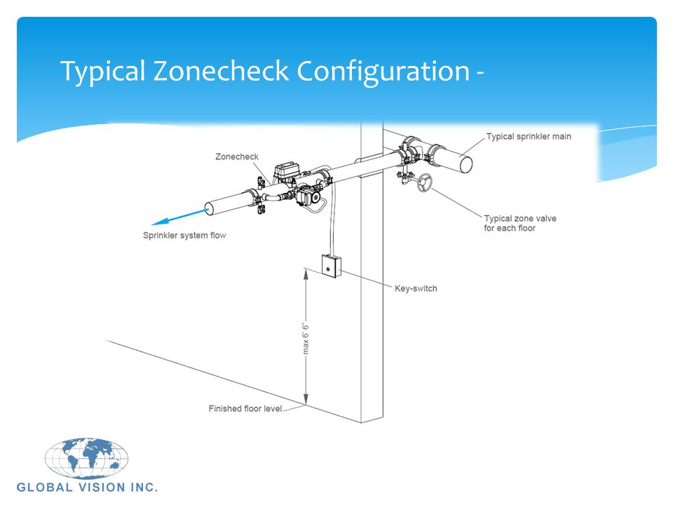 Typical Zonecheck Configuration -