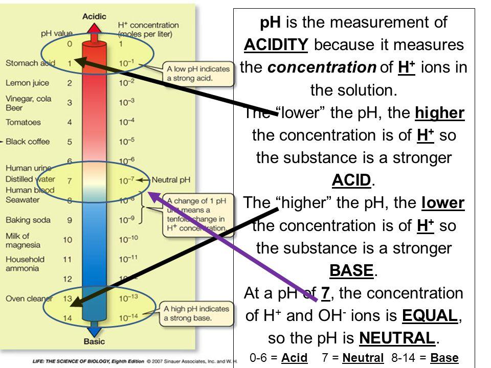 0-6 = Acid 7 = Neutral 8-14 = Base
