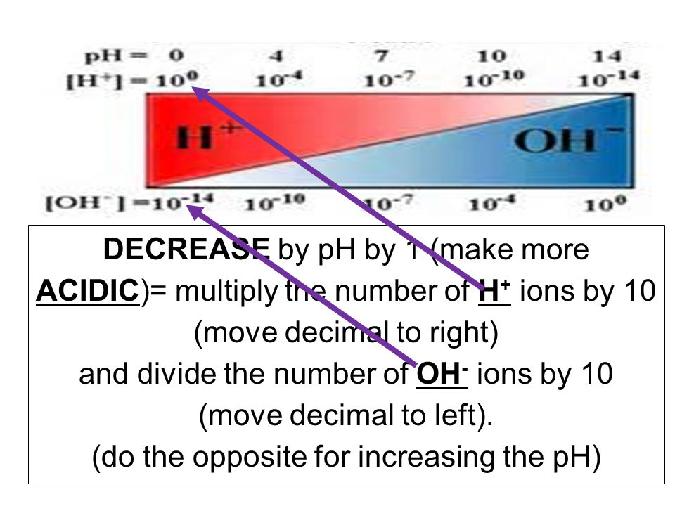 and divide the number of OH- ions by 10 (move decimal to left).