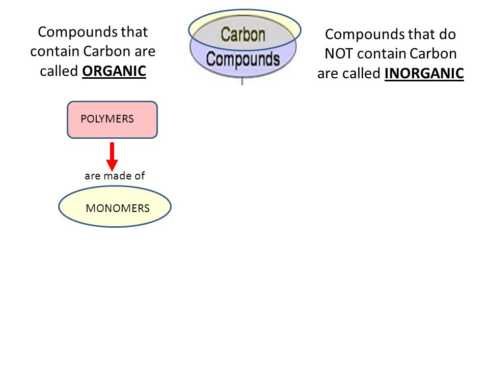 Compounds that contain Carbon are called ORGANIC