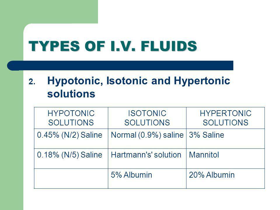 TYPES OF I.V. FLUIDS Hypotonic, Isotonic and Hypertonic solutions