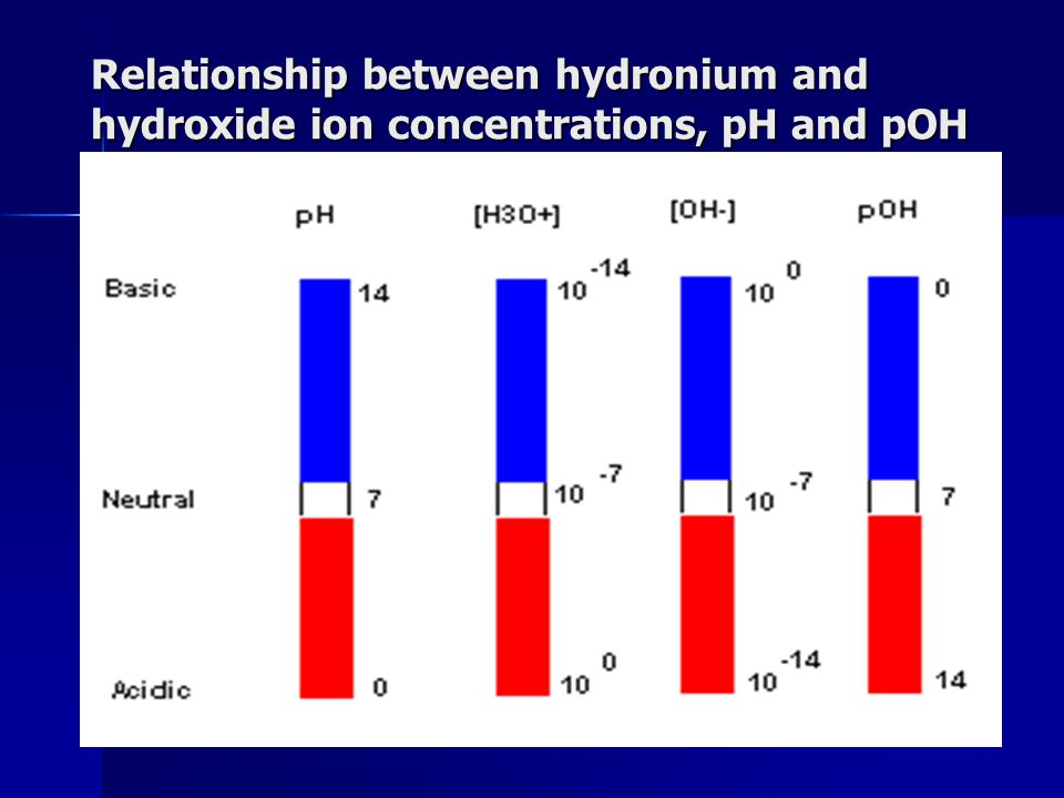 Relationship between hydronium and hydroxide ion concentrations, pH and pOH