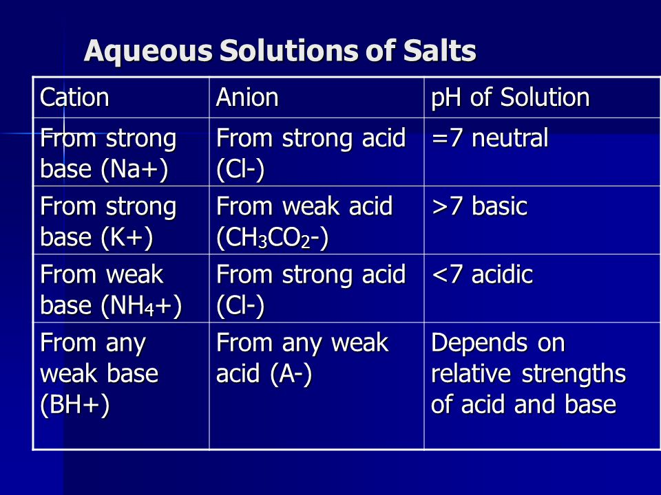 Aqueous Solutions of Salts