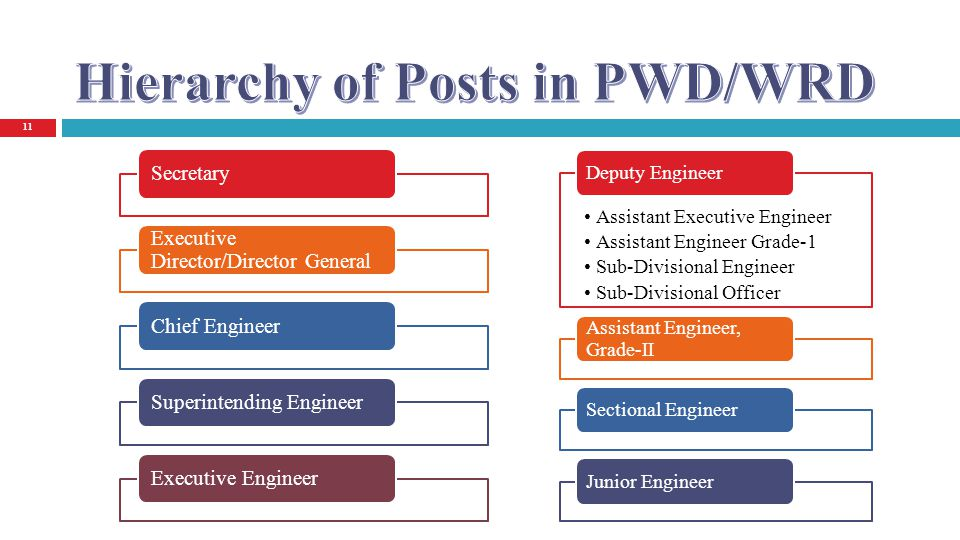 Hierarchy of Posts in PWD/WRD