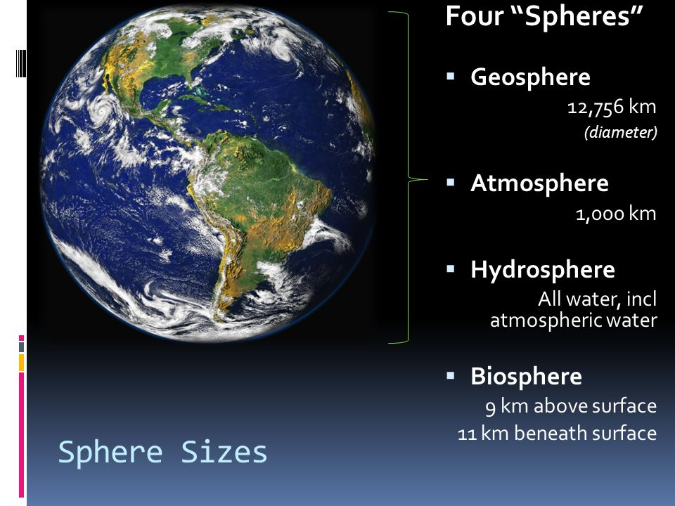 Sphere Sizes Four Spheres Geosphere Atmosphere Hydrosphere Biosphere