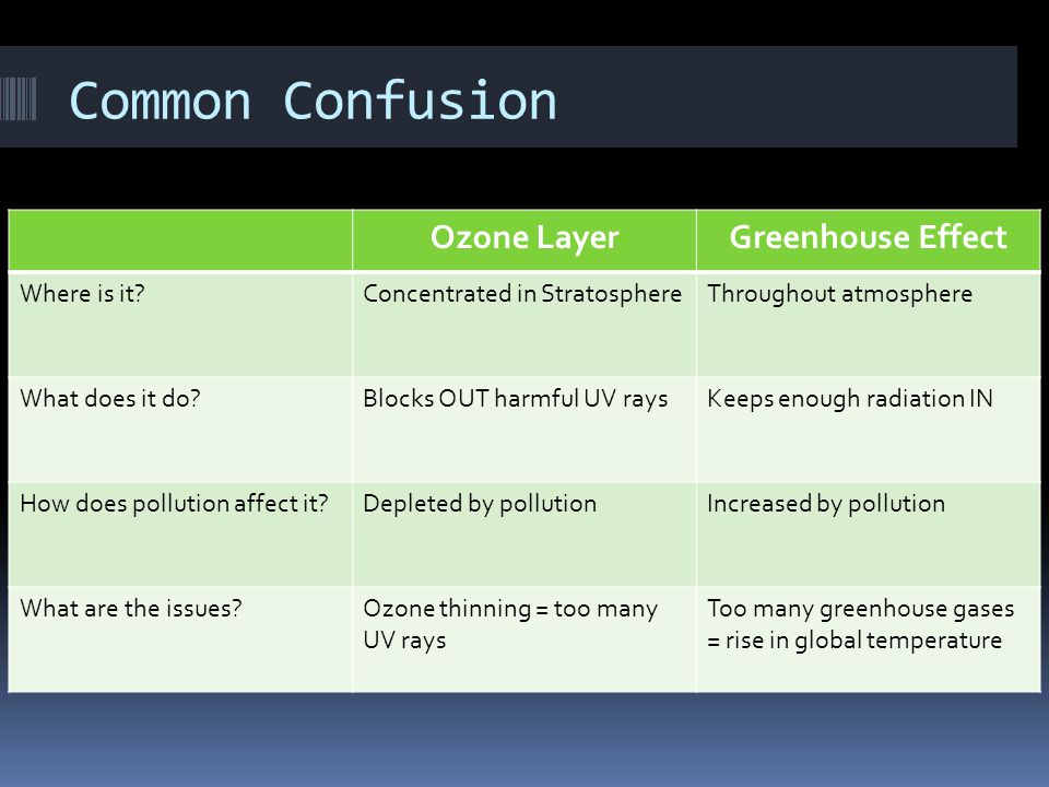 Common Confusion Ozone Layer Greenhouse Effect Where is it