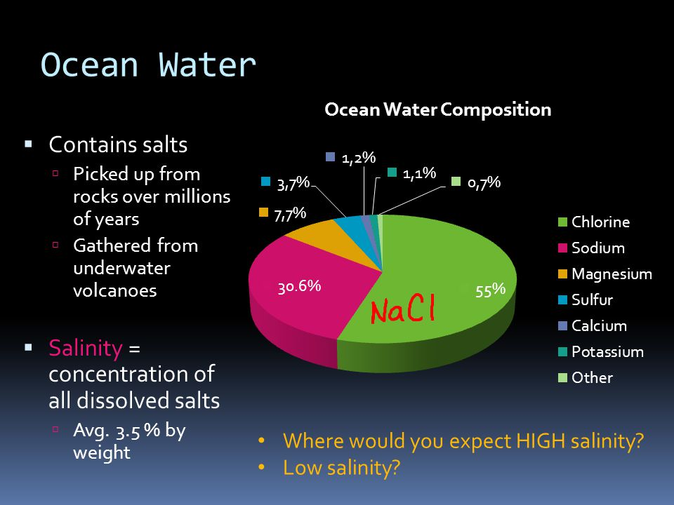 Ocean Water Contains salts