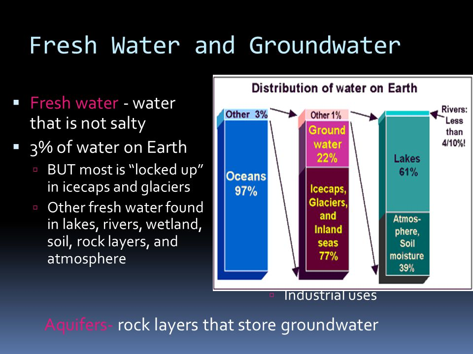 Fresh Water and Groundwater