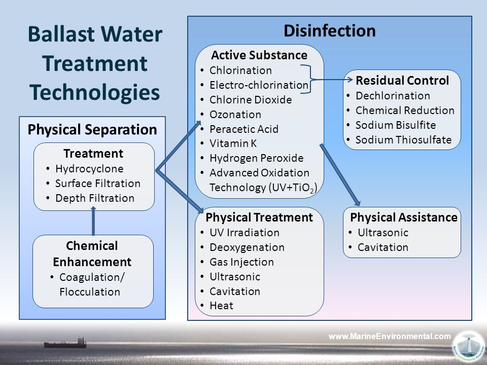 Ballast Water Treatment Technology Marine Environmental