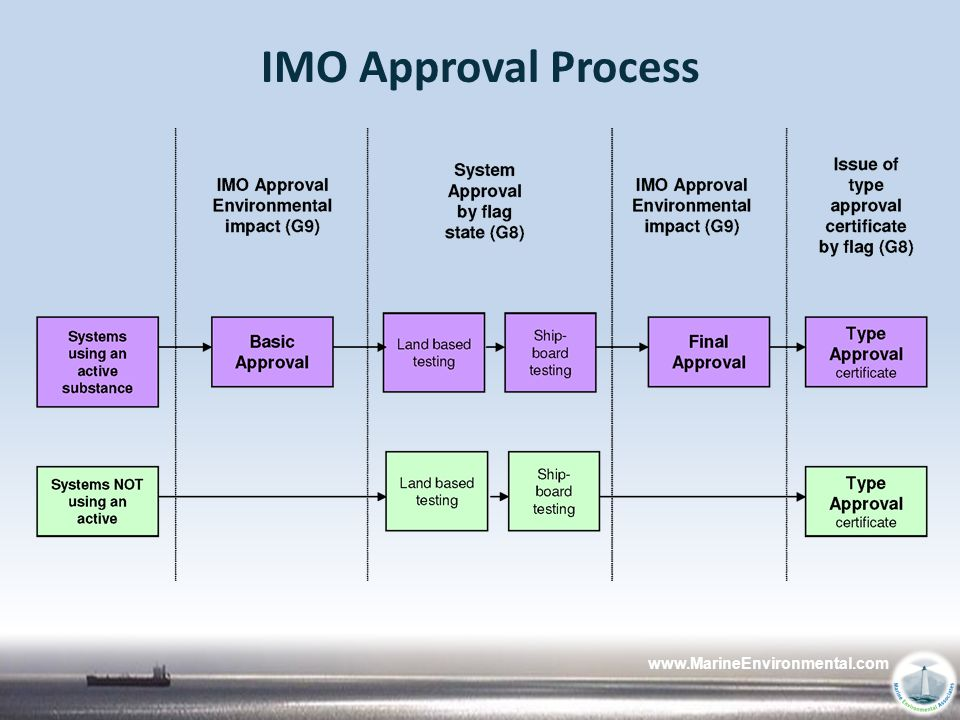 12/4/2009 IMO Approval Process www.MarineEnvironmental.com
