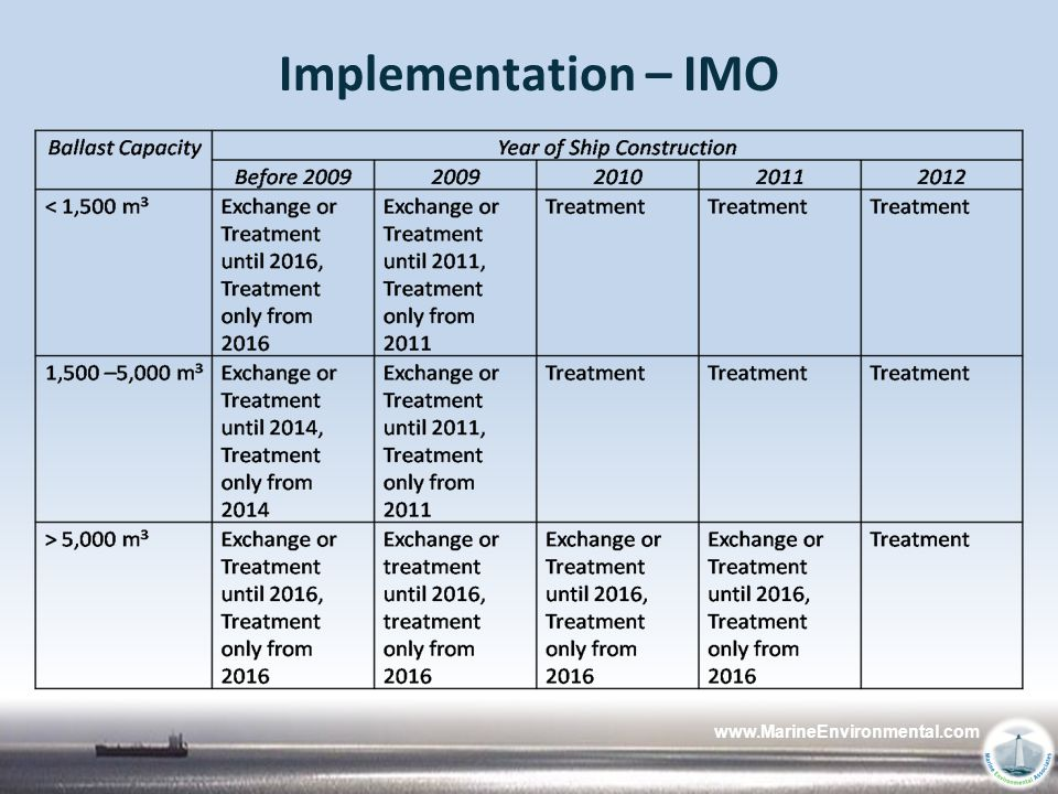 12/4/2009 Implementation – IMO www.MarineEnvironmental.com