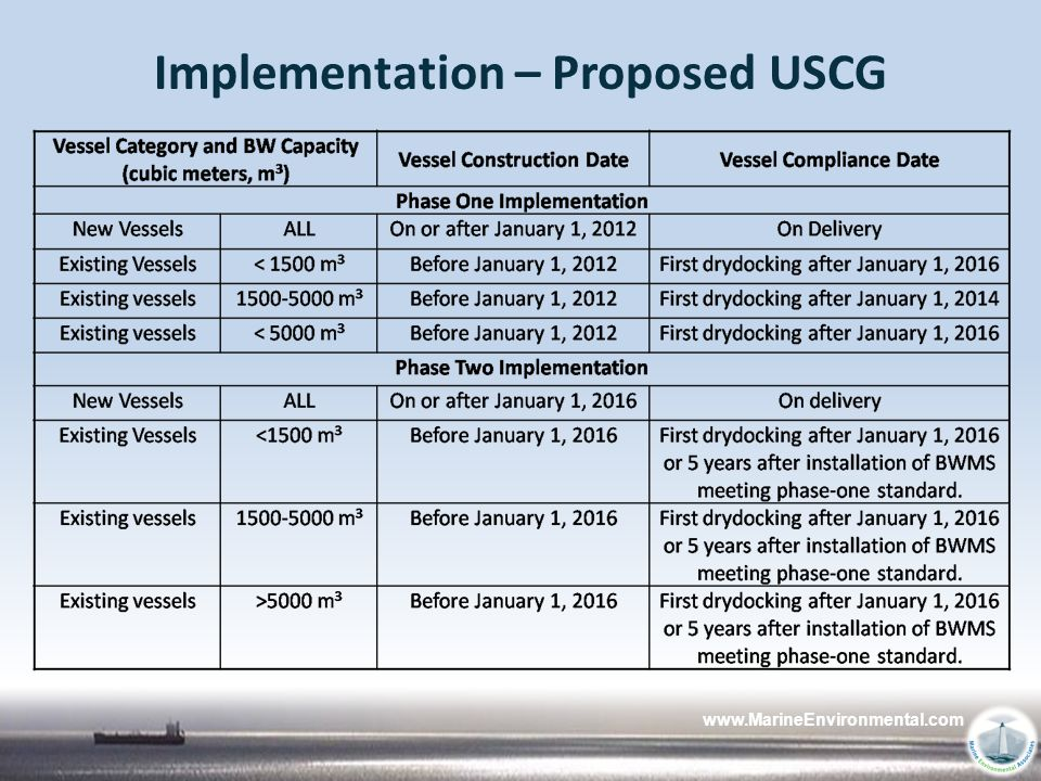 Implementation – Proposed USCG