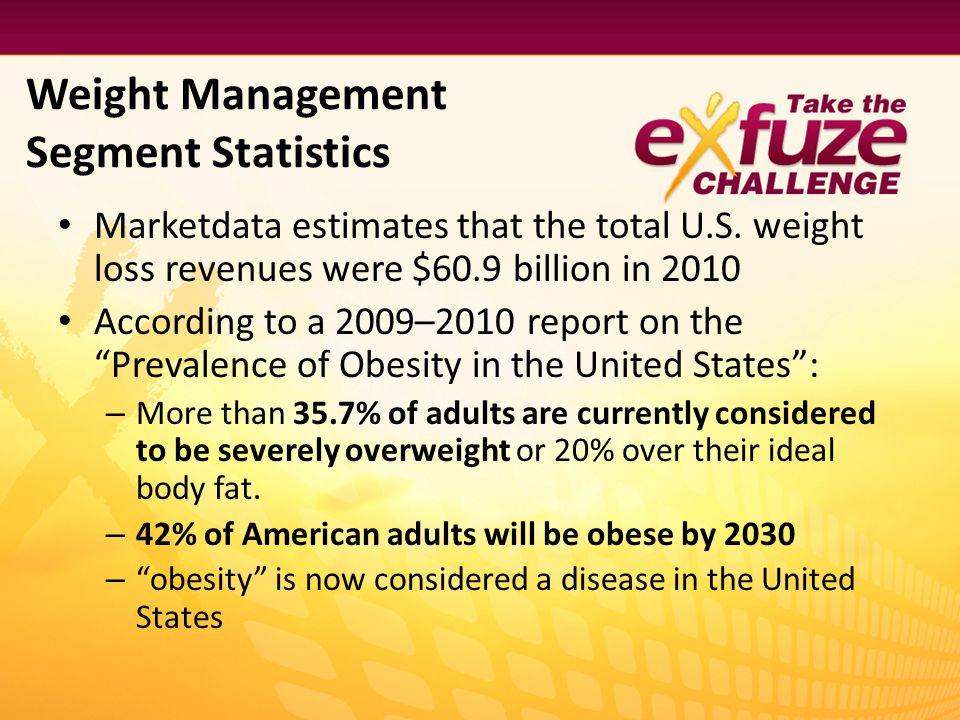 Weight Management Segment Statistics