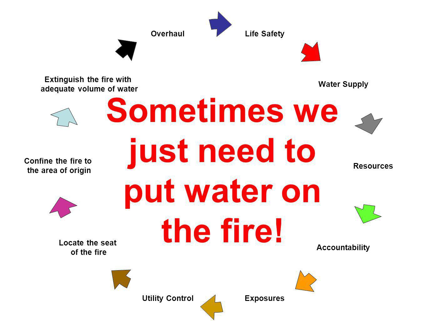 Sometimes we just need to put water on the fire!