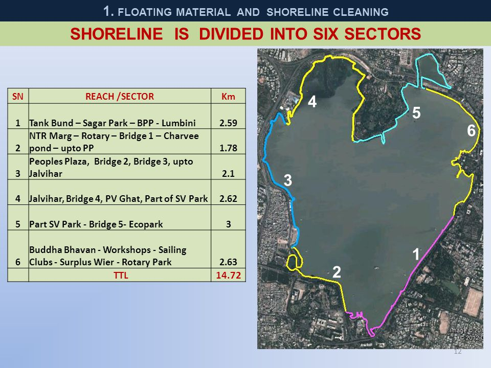 SHORELINE IS DIVIDED INTO SIX SECTORS