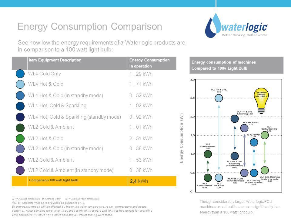 Energy Consumption Comparison