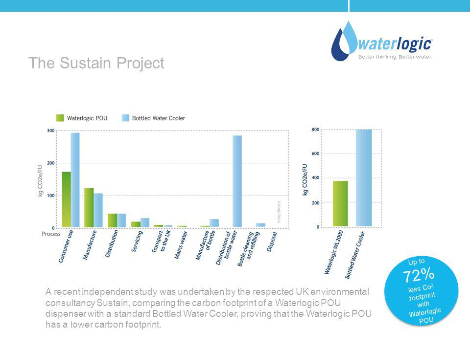 The Sustain Project Up to. 72% less Co2 footprint. with Waterlogic. POU.