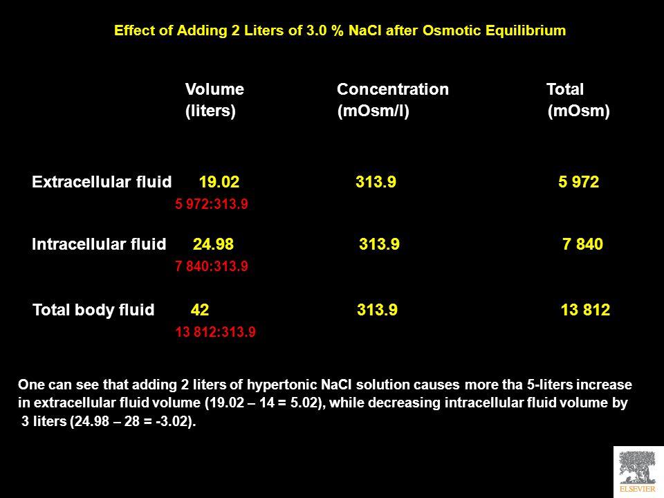 Volume Concentration Total (liters) (mOsm/l) (mOsm)