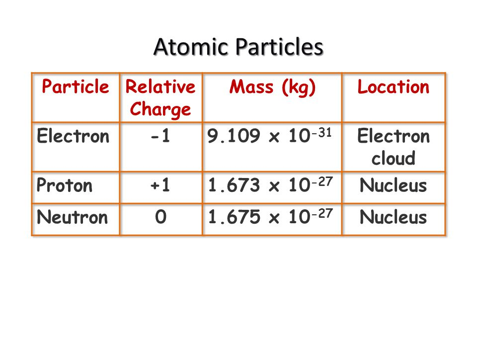 Atomic Particles Particle RelativeCharge Mass (kg) Location Electron
