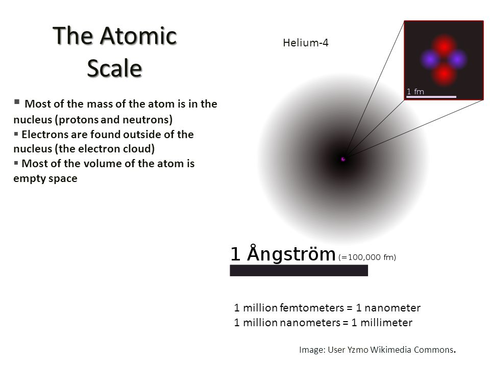 The Atomic Scale Helium-4. Most of the mass of the atom is in the nucleus (protons and neutrons)