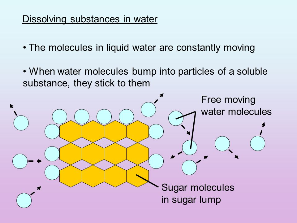 Dissolving substances in water