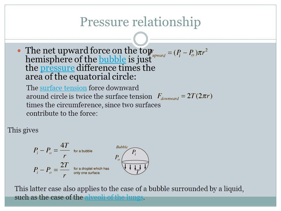 Pressure relationship