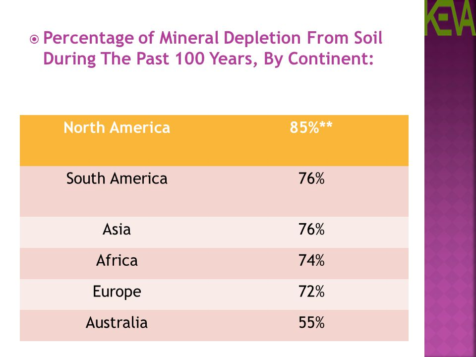 Percentage of Mineral Depletion From Soil During The Past 100 Years, By Continent: