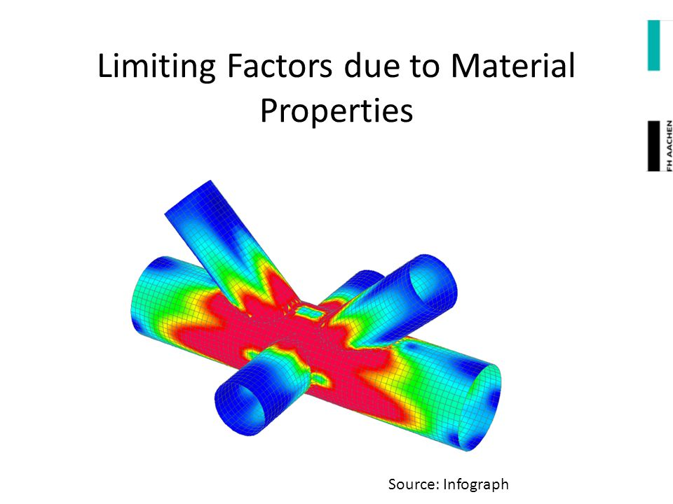 Limiting Factors due to Material Properties