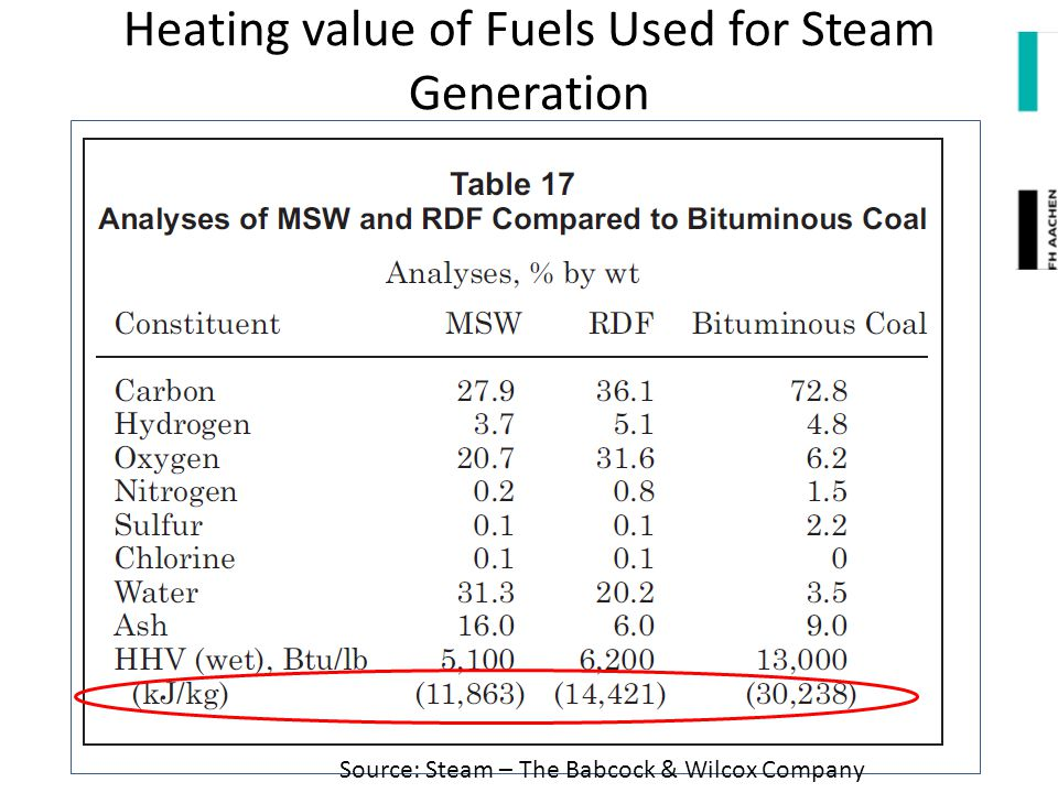 Heating value of Fuels Used for Steam Generation