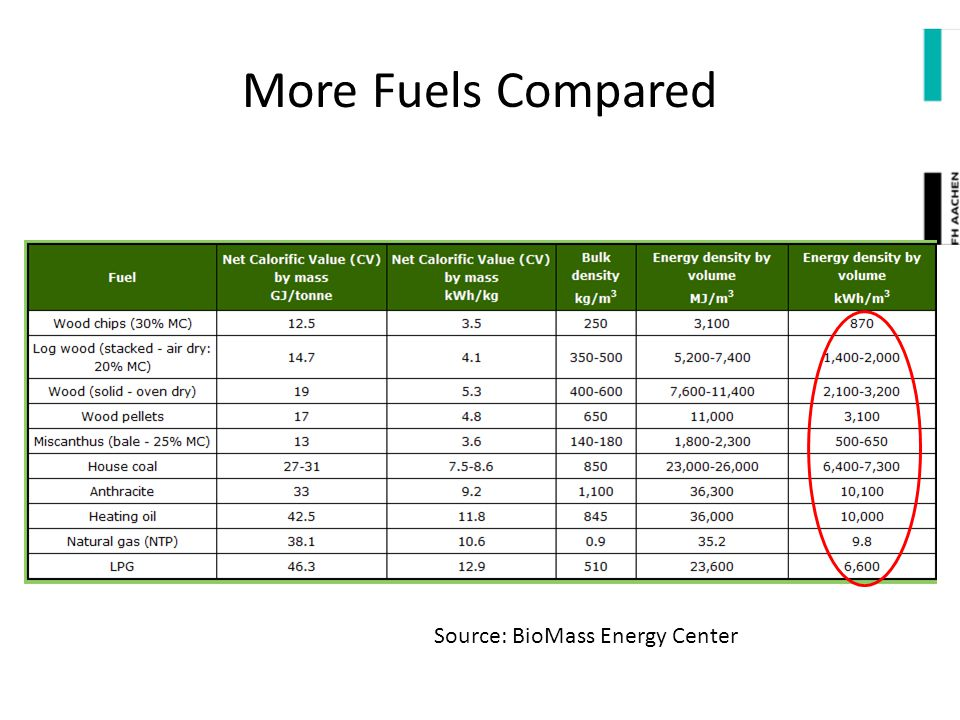 More Fuels Compared Source: BioMass Energy Center