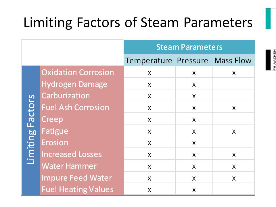 Limiting Factors of Steam Parameters