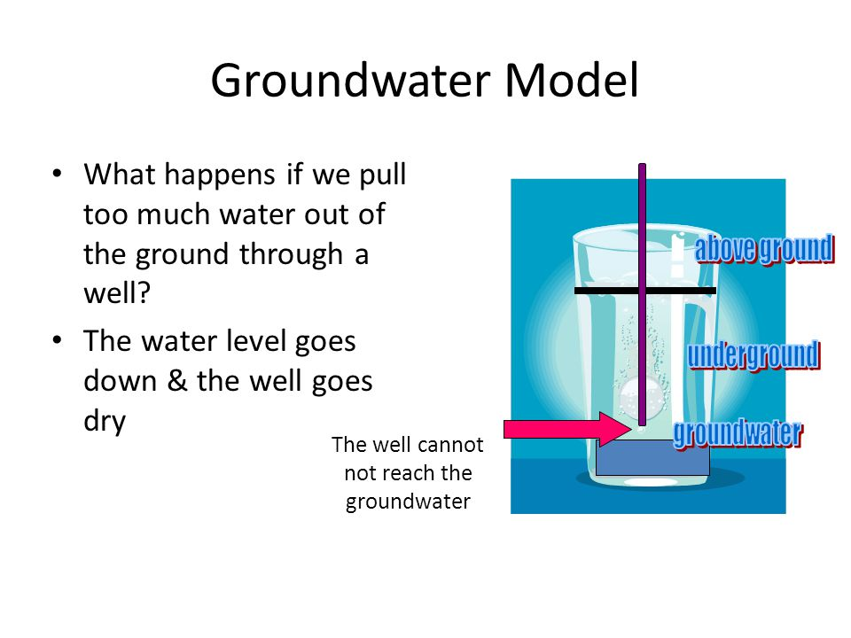 The well cannot not reach the groundwater