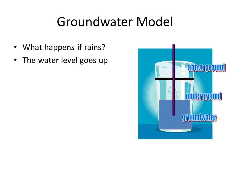 Groundwater Model What happens if rains The water level goes up