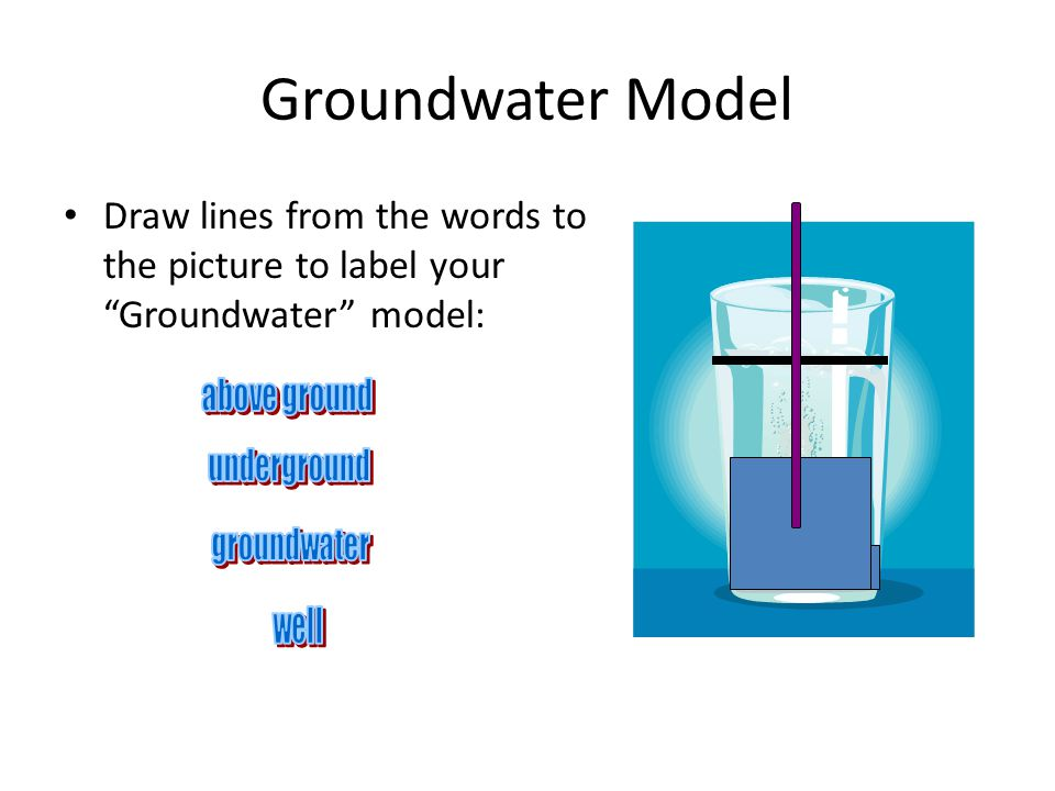 Groundwater Model Draw lines from the words to the picture to label your Groundwater model: above ground.